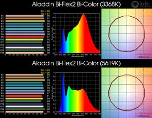 Aladdin Bi-Flex2 Bi-Color LED Panel