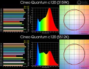 Cineo Quantum c120 RGB LED Light