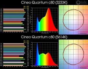 Cineo Quantum c80 RGB LED Light