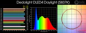Dedolight DLED4 Daylight LED Light