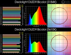 Dedolight DLED9 Bicolor LED Light