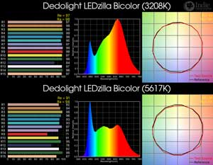 Dedolight LEDzilla Bicolor LED Light