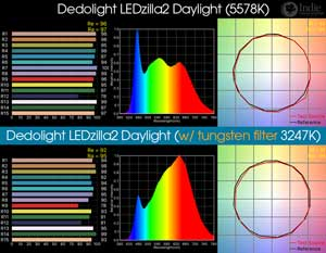 Dedolight LEDzilla2 Daylight LED Light