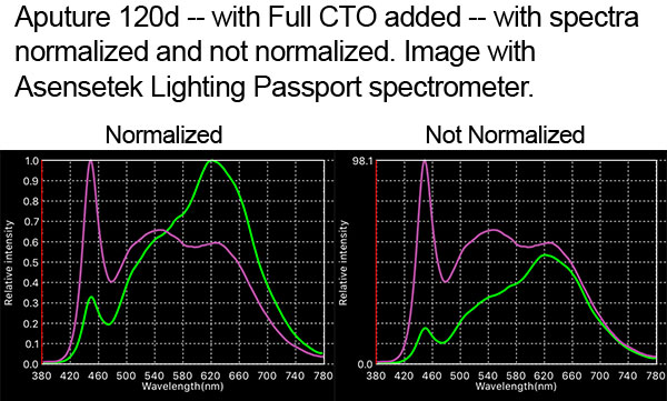 Spectra normalization with Aputure 120d