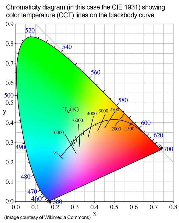 Chromaticity Diagram showing color temperature