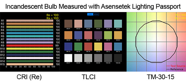 Color quality indices for an incandescent bulb: CRI, TLCI, TM-30-15