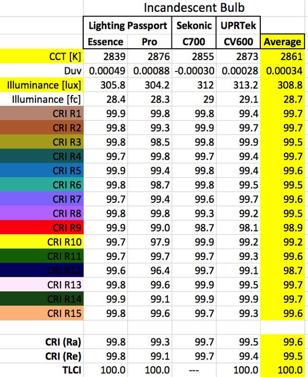 Spectrometer Results: Incandescent Bulb