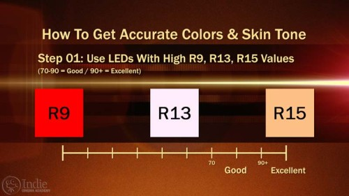 Solution to LED Light Color Problem: Use High CRI +R9, R13, R15 (AR015)
