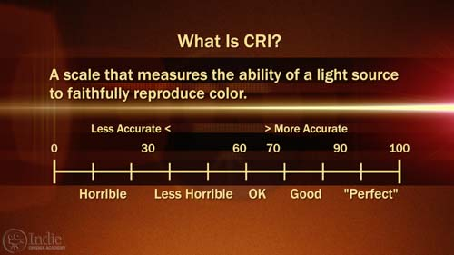 Color Rendering Index (CRI) Scale (AR016)