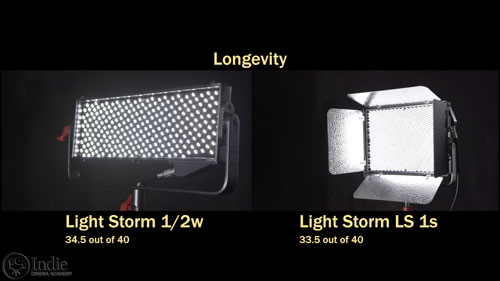 Aputure Light Storm LED lights results