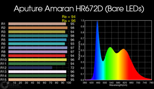 Aputure Amaran HR672D: bare LED