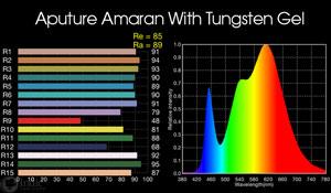 Aputure Amaran HR672D: with included tungsten gel
