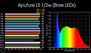 Aputure Light Storm LS 1/2w: bare LED