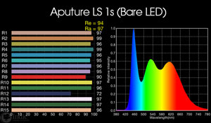 Aputure Light Storm LS 1s: bare LED