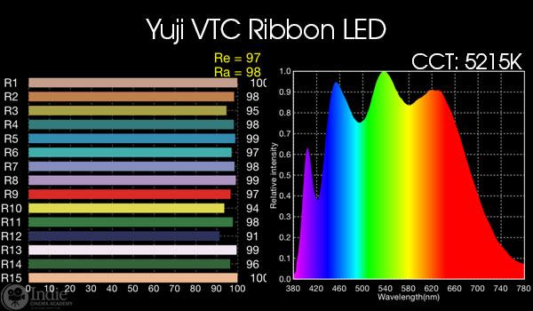 Yuji VTC Ribbon LED
