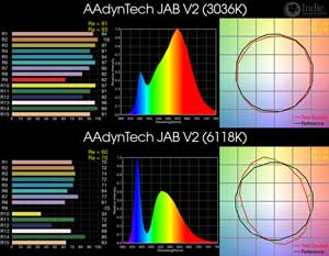 AAdynTech JAB V2 BiColor LED