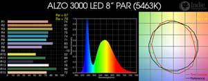 ALZO 3000 LED 8