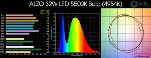 ALZO 32W LED 5500K Bulb
