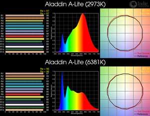 Aladdin A-Lite BiColor LED