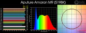 Aputure Amaran M9 (with diffusion): Color readings: CRI, histogram, spectrum, TM30-15