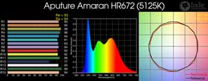 Aputure Amaran HR672 LED