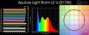 Aputure Light Storm 1S LED
