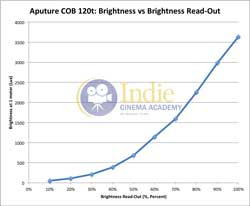 Aputure120t: Brightness vs Power Controller Read-Out