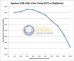 Aputure120t: Temperature vs Brightness