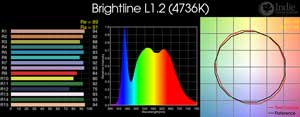 Brightline L1.2 LED