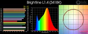 Brightline L1.4 LED