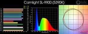 Camlight SL-9900 LED