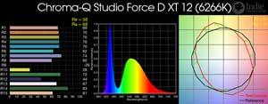 Chroma-Q Studio Force D XT 12 LED