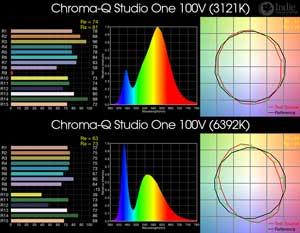 Chroma-Q Studio One 100V BiColor LED