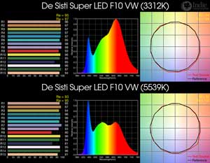 De Sisti Super LED F10 VW BiColor LED