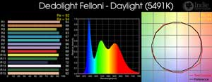 Dedolight Felloni Daylight LED