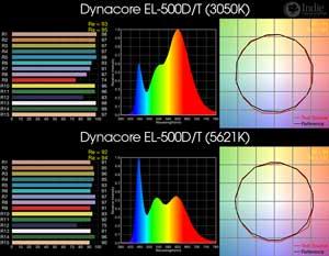 Dynacore EL-500D/T BiColor LED