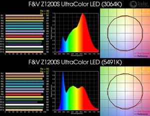 F&V Z1200S UltraColor LED BiColor