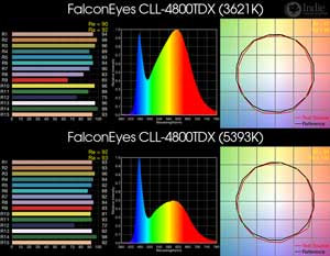 FalconEyes CLL-4800TDX BiColor LED
