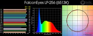FalconEyes LP-256 LED
