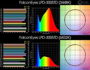 FalconEyes LPD-3005TD BiColor LED