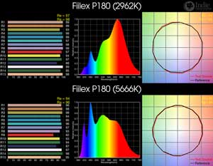 Fiilex P180 BiColor LED