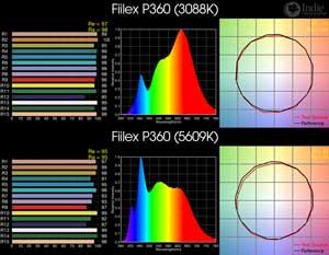 Fiilex P360 BiColor LED
