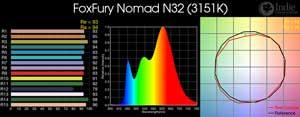 FoxFury Nomad N32 LED