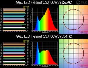 G&L LED Fresnel CSJ100WS BiColor LED