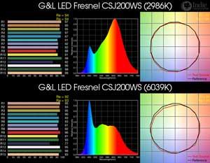 G&L LED Fresnel CSJ200WS BiColor LED