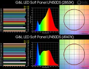 G&L LED Soft Panel LP450DS BiColor LED