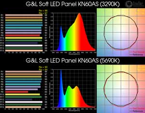 G&L Soft LED Panel KN60AS BiColor LED