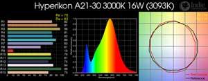 Hyperikon A21-30 3000K 16W LED Bulb