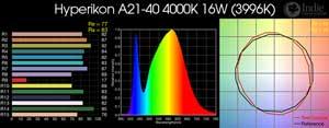 Hyperikon A21-40 4000K 16W LED Bulb