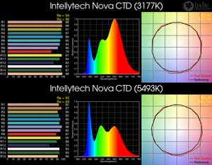 Intellytech Nova CTD BiColor LED